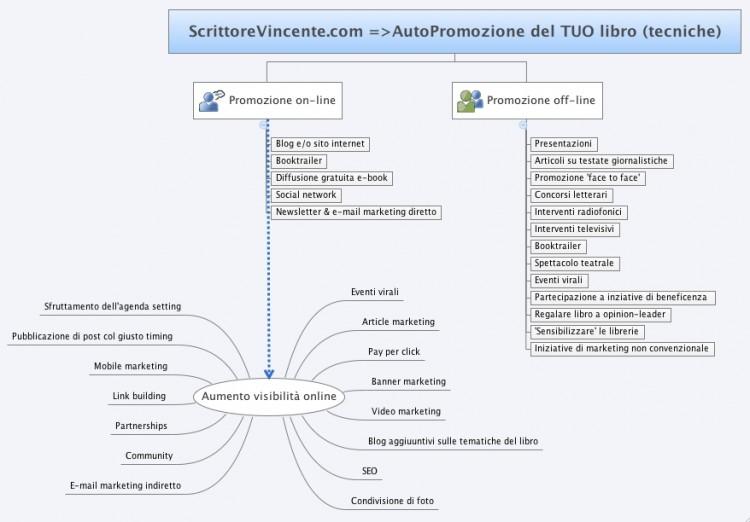 Mappa mentale tecniche promozionali di scrittorevincente.com marketing e trucchi per promuovere il tuo libro