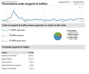 Analytics del sito di Arpetti con dati di ScrittoreVincente
